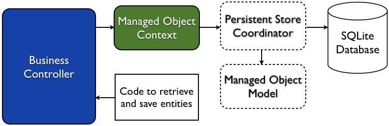 Fig 7 - Modelo de datos centrales mejorado