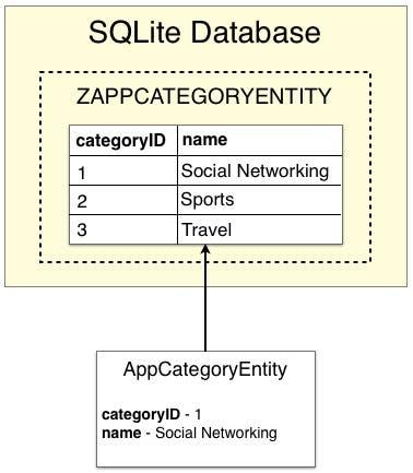 Fig 5 - Registros de la base de datos de la entidad