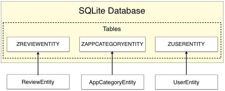 Fig 4 - Guardar entidades en una base de datos
